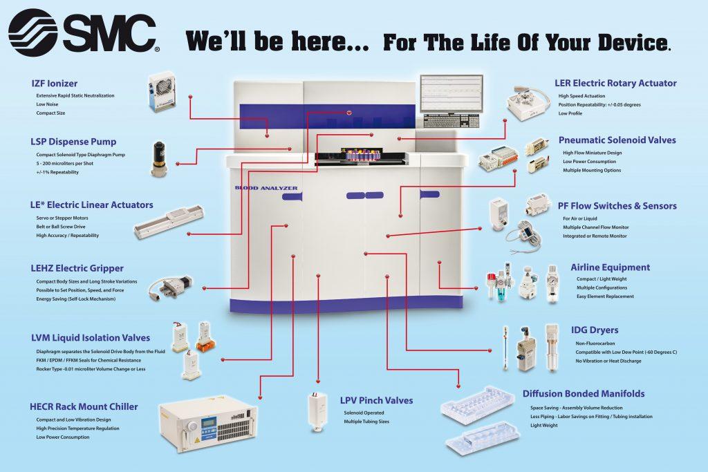 SMC Geräte für Life Science