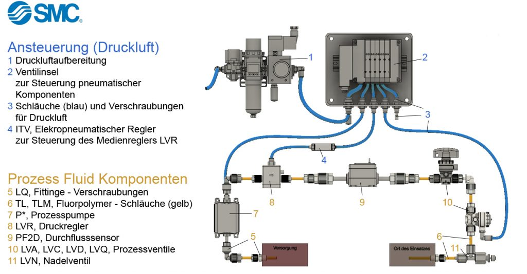 Fluid Ansteuerung SMC Fluid Control