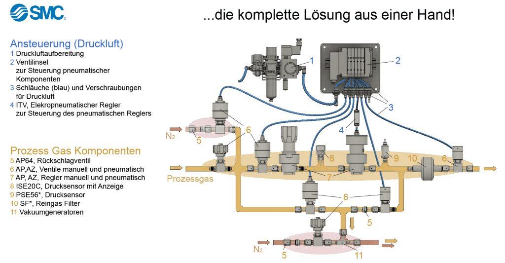 SMC Fluidcontrol Produktübersicht Gas