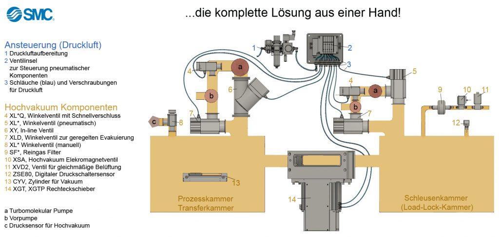 Hochvakuum-Ansteuerung SMC Fluidcontrol
