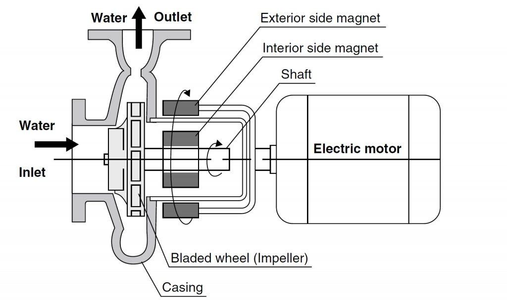 Magnetpumpe