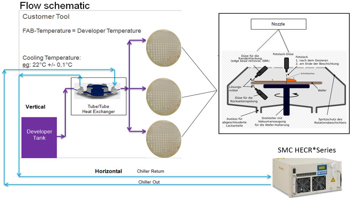 mögliche Anwendung eines Schlauch in Schlauch Wärmetauschers Quelle: SMC AT, https://www.wikiwand.com/de/Fotolithografie_(Halbleitertechnik)