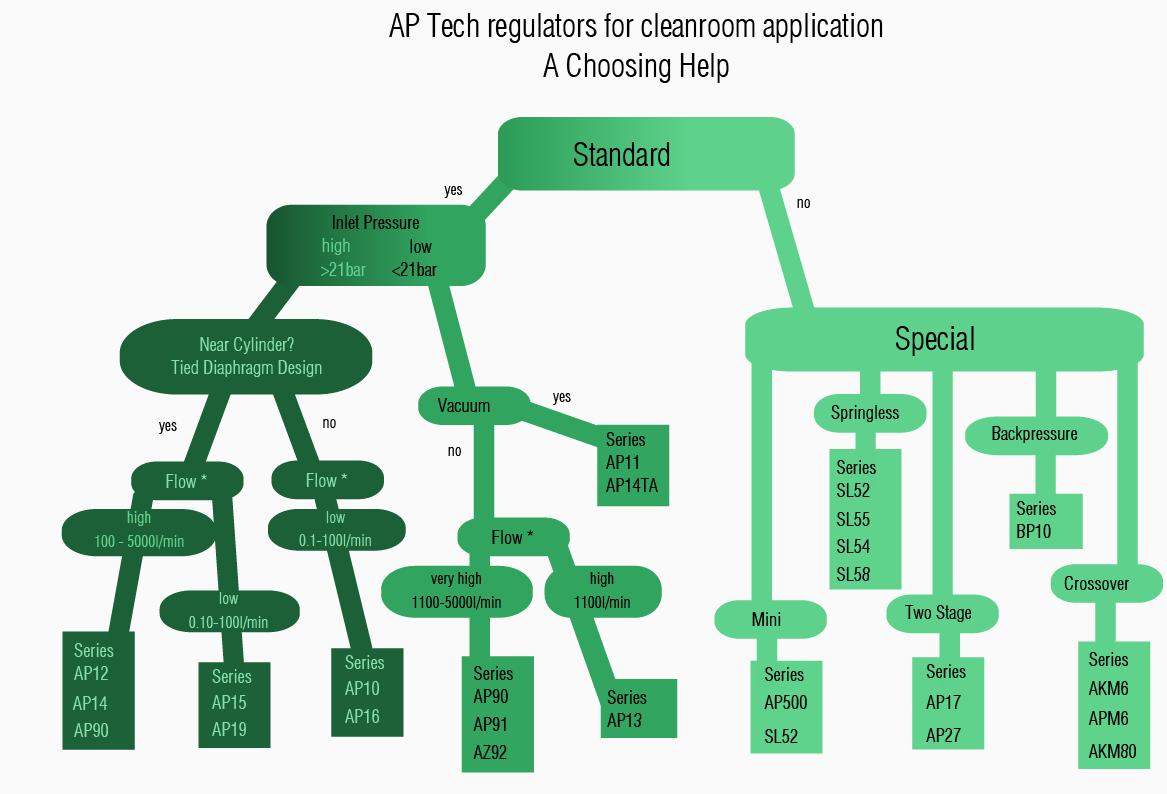AP Tech Regulator A Choosing Help Zurodnung