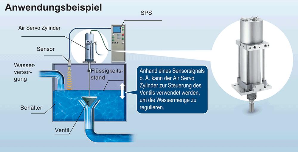 Air-Servo-Zylinder Anwendungsbeispiel